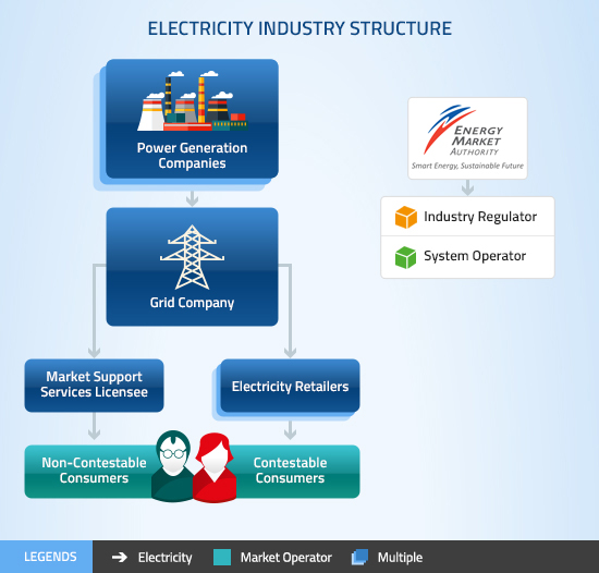 Singapore electricity market overview