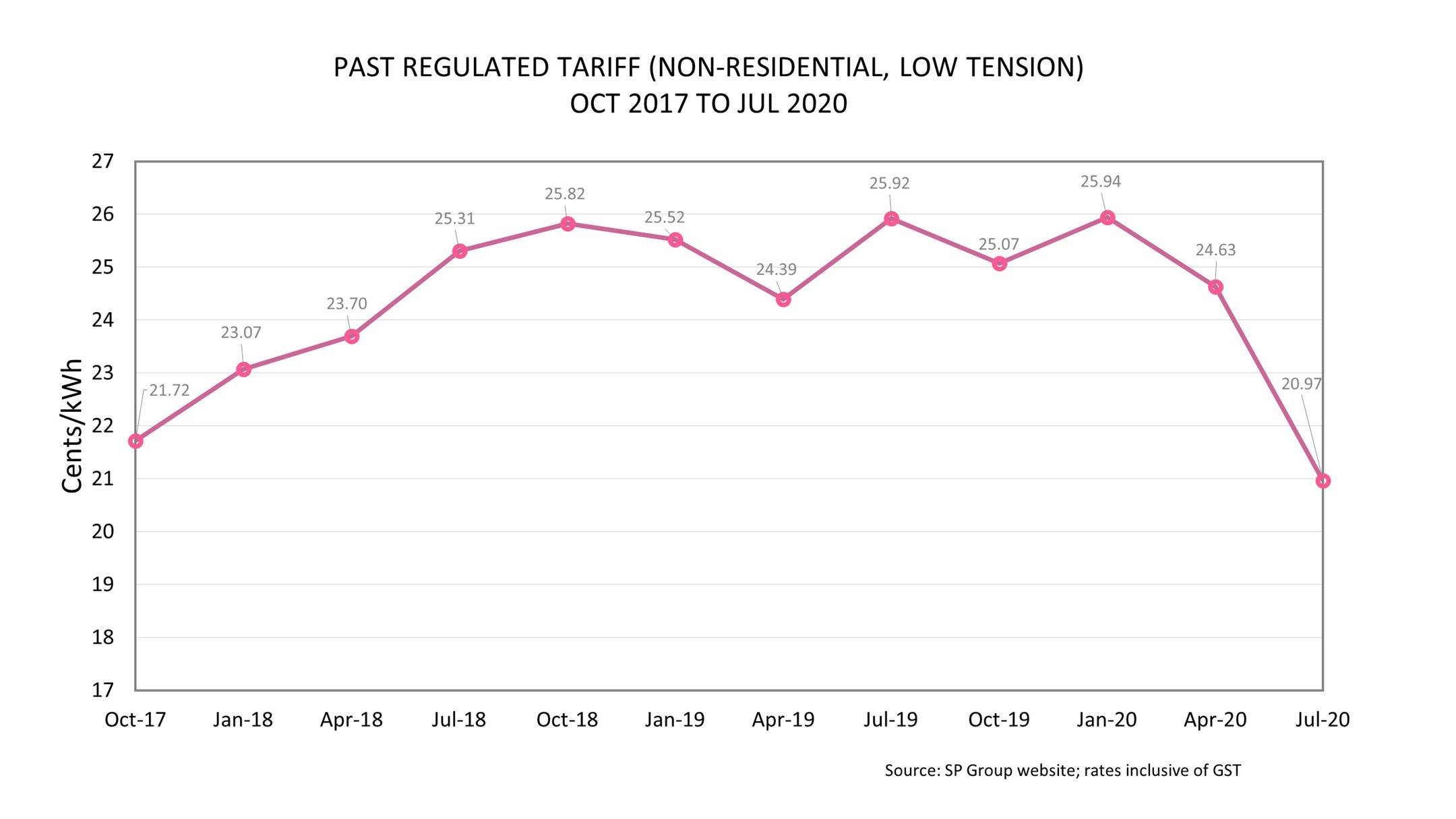 Non-Residential Regulated Tariff Trend Chart Q3 2020