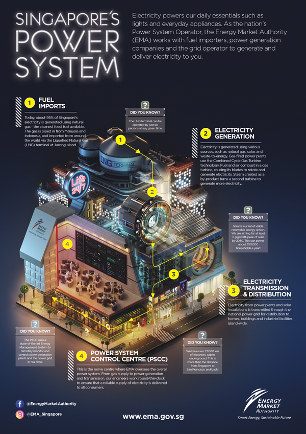 SG Power System Infographic
